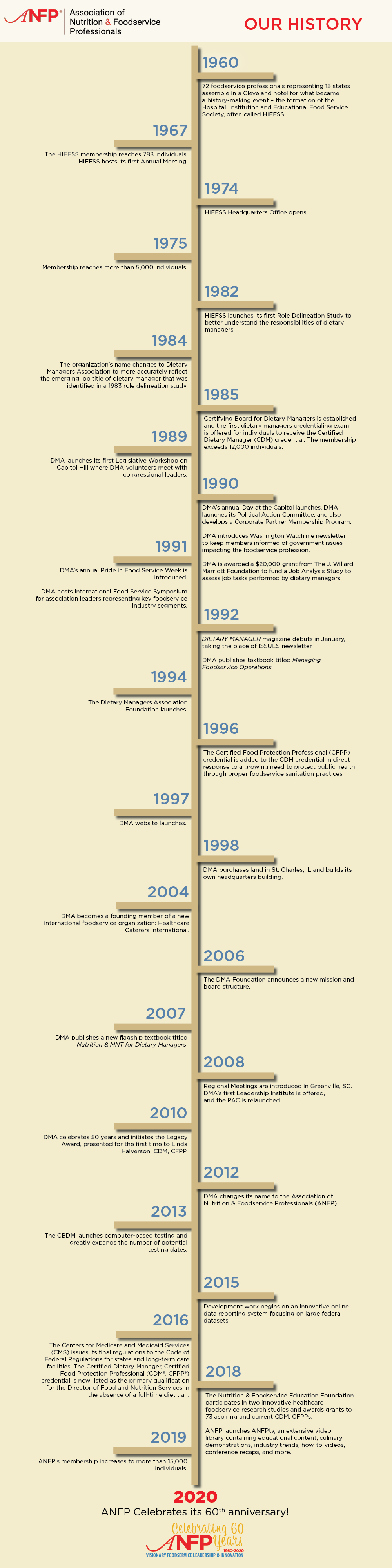 Timeline of ANFP History